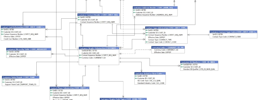 PeopleSoft Customer data model created using Safyr
