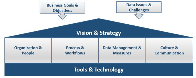 Components of a Successful Data Governance Program