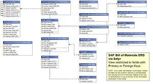SAP-Bill-of-Materials-Data-Model