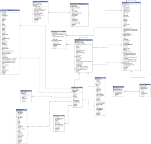 MS Dynamics Bills of Material data model in Safyr ER Diagrammer tool