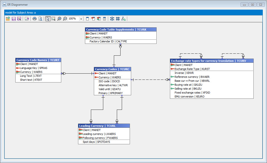 Tables in SAP as data model