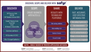 Using Safyr to find SAP tables for ERP Metadata Discovery
