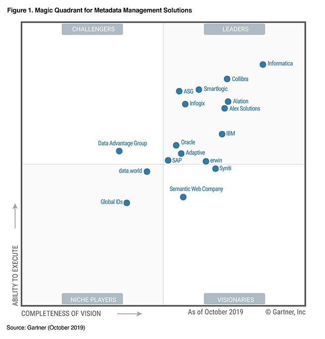 Gartner Metadata Management
